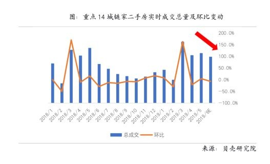 亚博-演讲:房地产市场回暖并未持续 二季度多城二手房挂牌价下跌